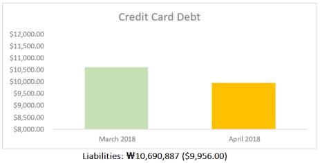 April_Debt